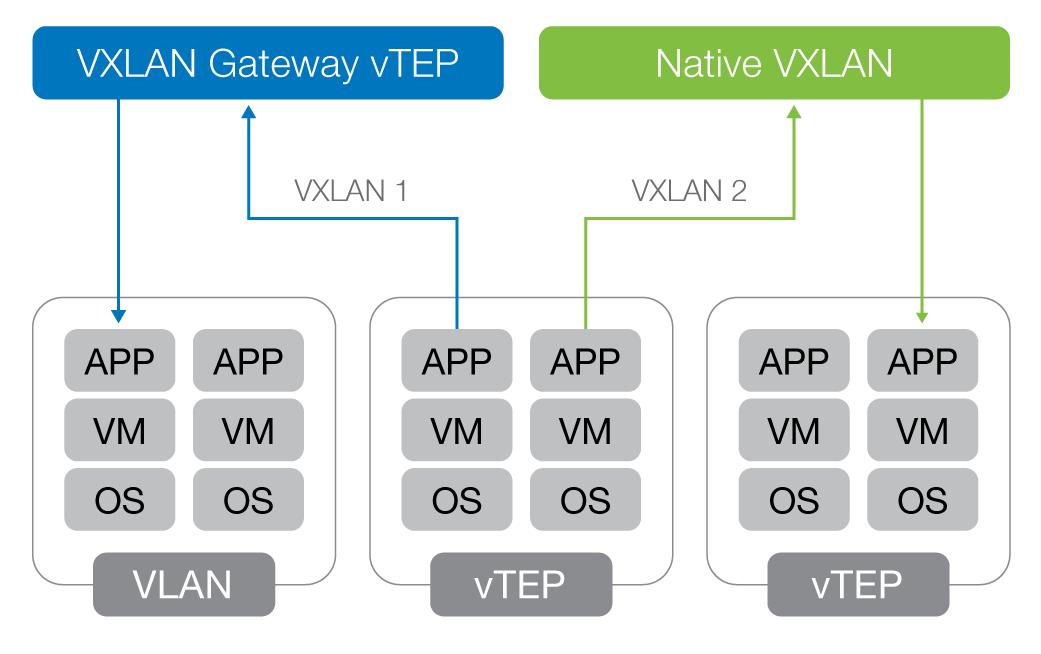 DIAG-VXLAN-4063-gateway-network-communication