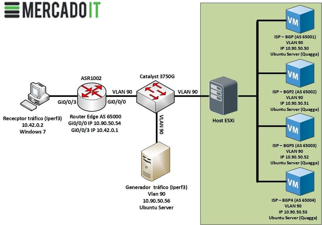 Escenario de pruebas y análisis técnico Cisco ASR1002 Router