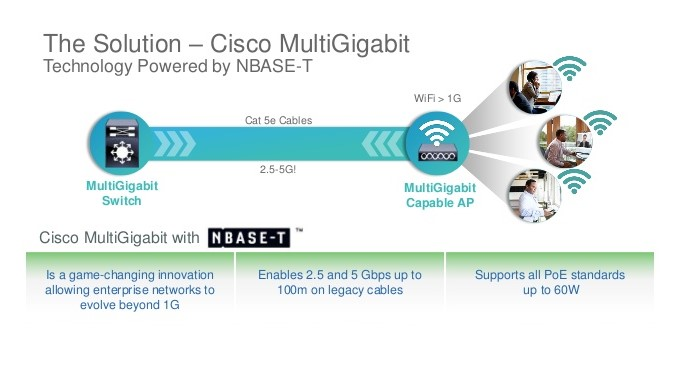 cisco catalyst multigigabit