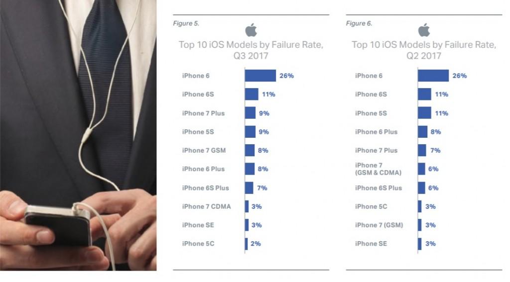 rendimiento de iPhone 6, iPhone 6S y iPhone 7 Plus