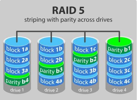 Nivel de almacenamiento de datos RAID 5