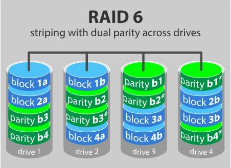 Nivel de almacenamiento de datos RAID 6