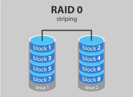 Nivel Raid 0