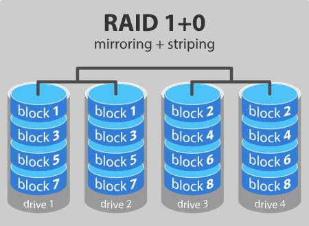 Nivel de almacenamiento de datos Raid 10