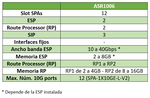Esquema Analisis tecnico router Cisco ASR1006