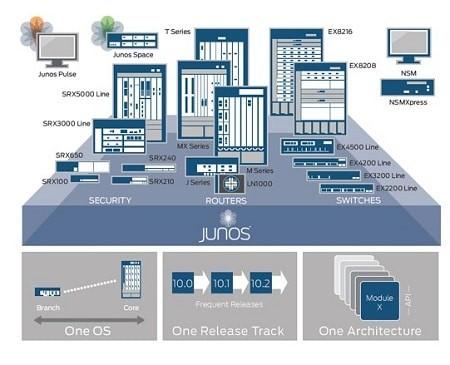 Configurar router juniper serie mx junos