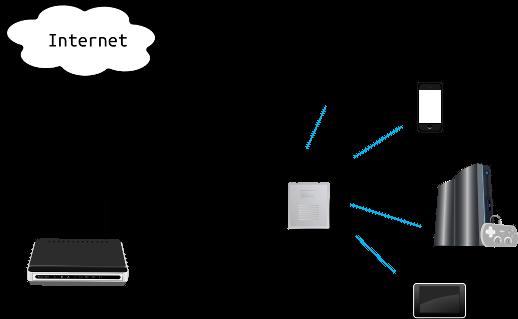 router como repetidor